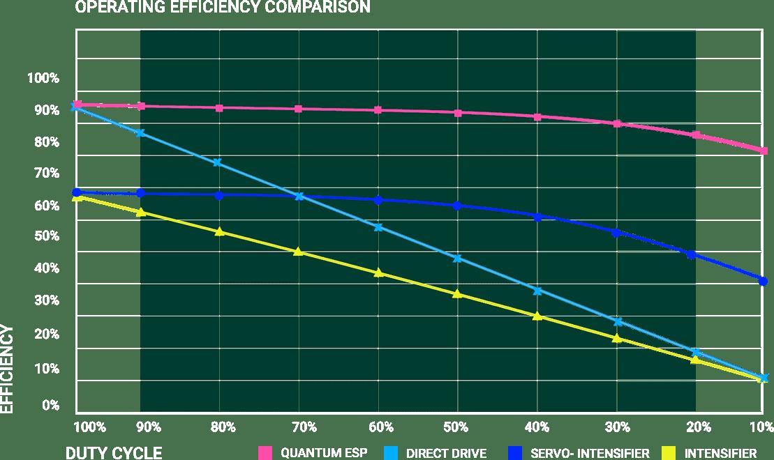 Efficiency Graph - TECHNI Waterjet