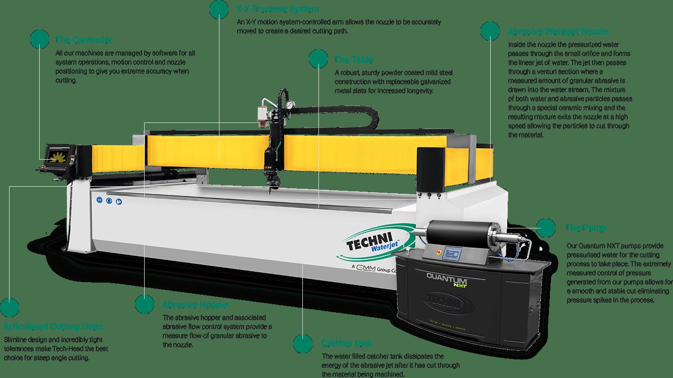 Waterjet Cutter parts and dexcription - TECHNI Waterjet